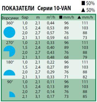Технические показатели форсунки 10-van