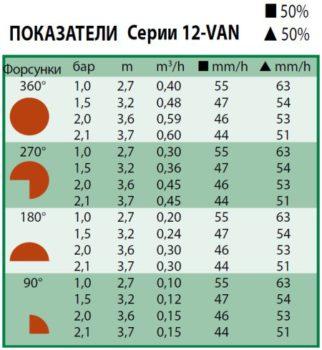 Технические показатели форсунки 12-van