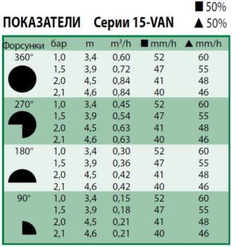 Технические показатели форсунки 15-van