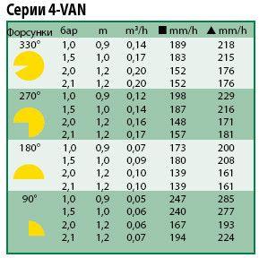 Технические показатели форсунки 4-VAN
