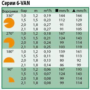 Технические показатели форсунки 6-van
