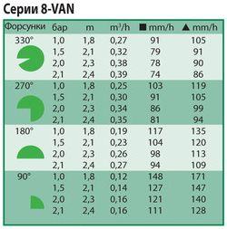 Технические показатели форсунки 8-van